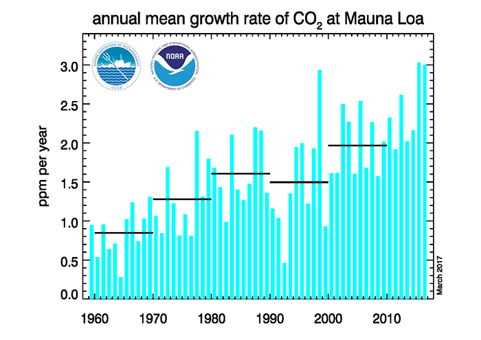 Annual increase in atmospheric CO2 Levels - Mauna Loa Observatory